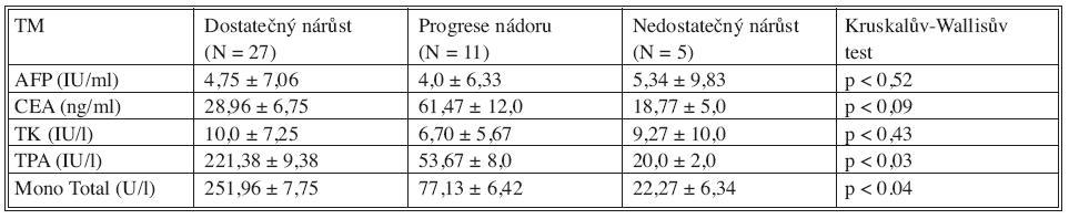 Sérové hladiny nádorových markerů (TM) před PVE v korelaci s růstem jaterní tkáně a progresí nádoru po PVE Tab. 2. Tumor markers (TM) serum levels prior to PVE, in correlation with liver tissue growth and tumor progression following PVE