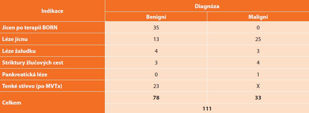 Přehled počtu vyšetření CLE v IKEM (současný stav)<br> Tab: 3: Total number of CLE examinations in IKEM (current status)
