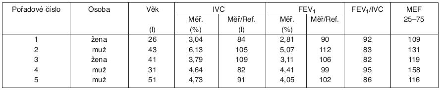 Výsledky spirometrických vyšetření