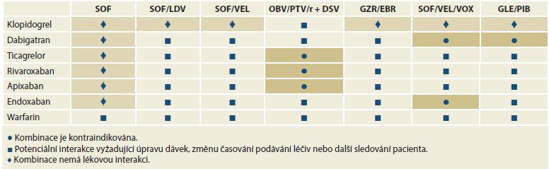Lékové interakce mezi přímo působícími virostatiky a antiagregancii a antikoagulancii.<br>
