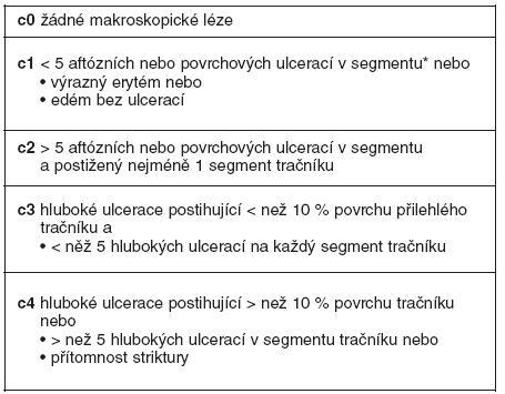 Detekce lézí při kolonoskopii a členění (stupně endoskopické rekurence) dle endoskopického indexu rekurence v tračníku (24)