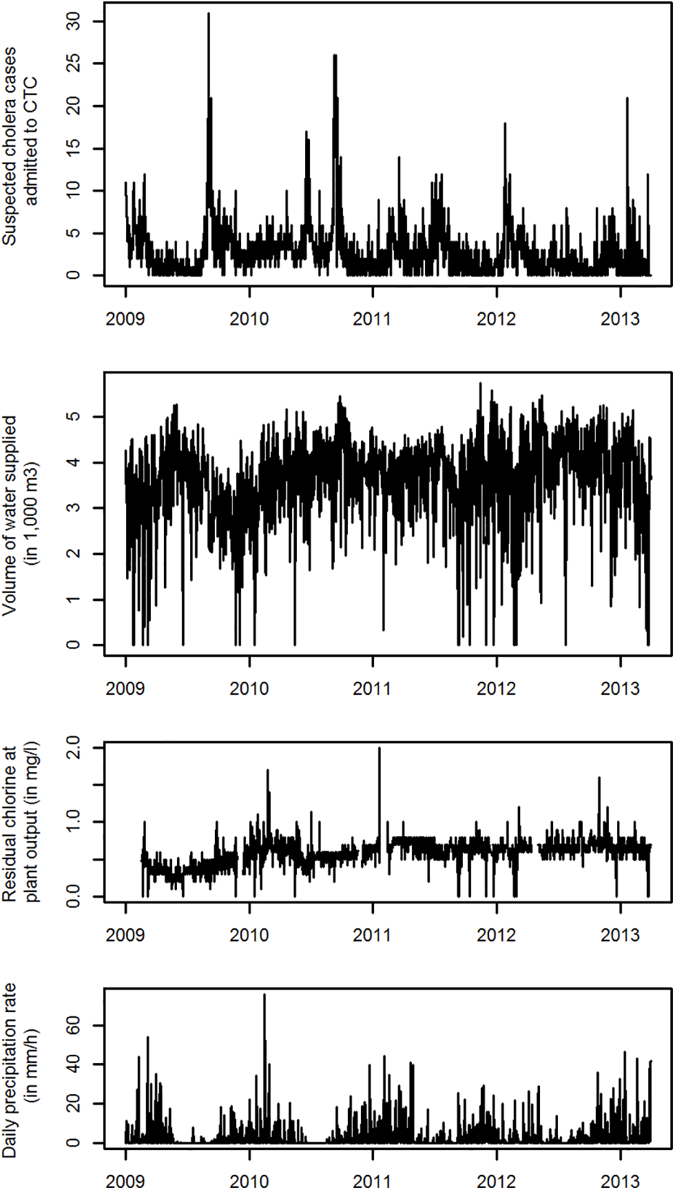 Daily time series between January 1, 2009, and April 30, 2014, for admissions at the CTC, volume of water supplied, level of residual chlorine in produced water and precipitation rate in Uvira, DRC.