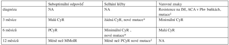 Návrh definice odpovědí na léčbu TKI 2. generace ve 2. léčebné linii (po selhání imatinibu) (7).