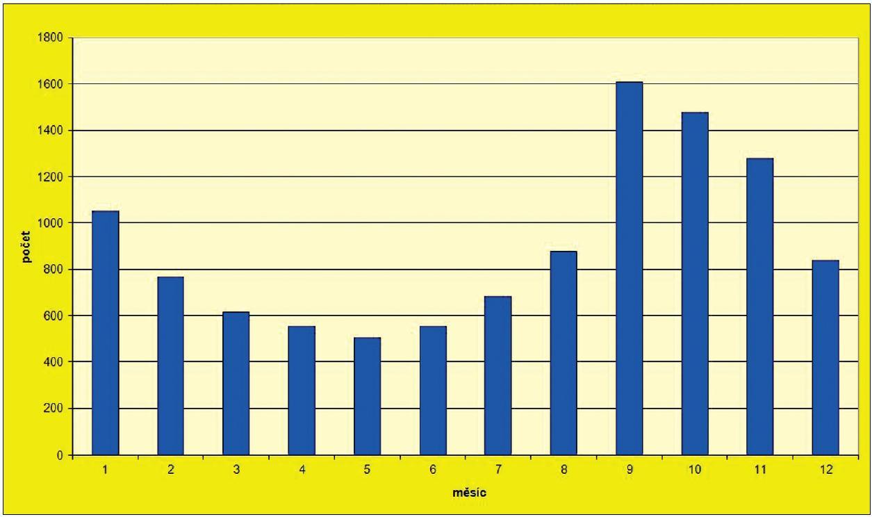 Počet onemocnění virovou hepatitidou typu A v ČR v jednotlivých měsících za období 1996–2011 Fig. 2 VHA cases in the Czech Republic by month in 1996–2011