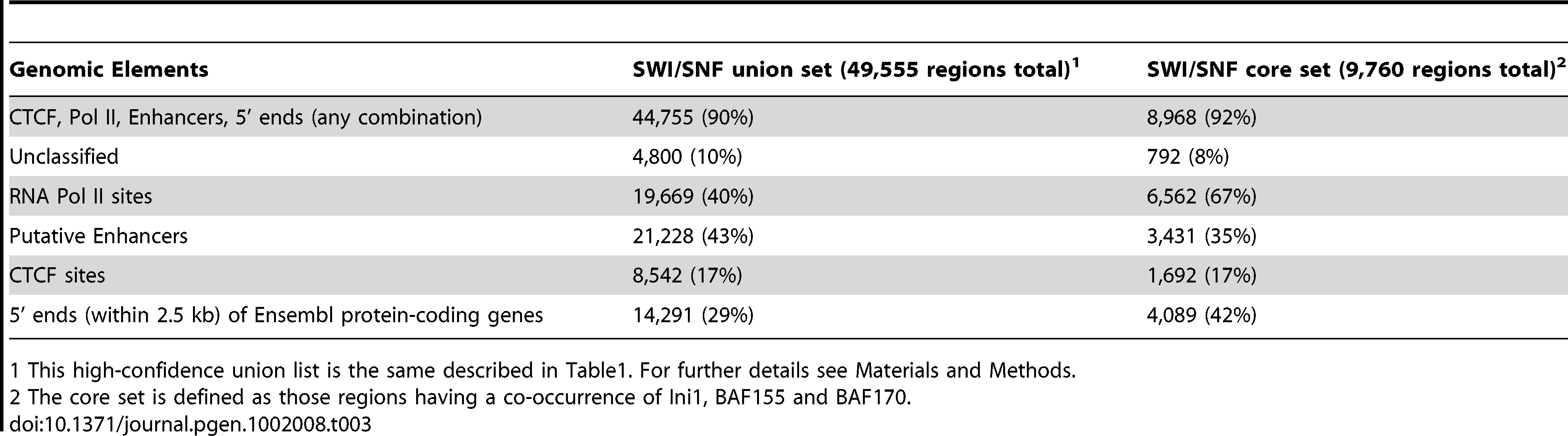 Genomic elements found in SWI/SNF target regions.