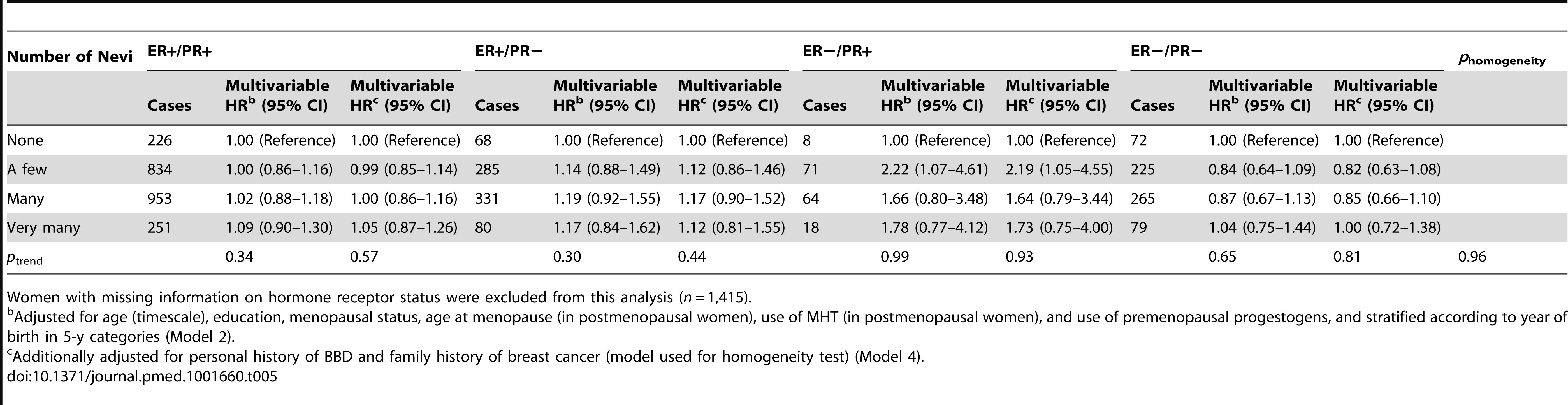 Hazard ratios and 95% confidence intervals for risk of breast cancer in relation to number of nevi, stratified by hormonal receptor status, E3N cohort (<i>n = </i>88,387).