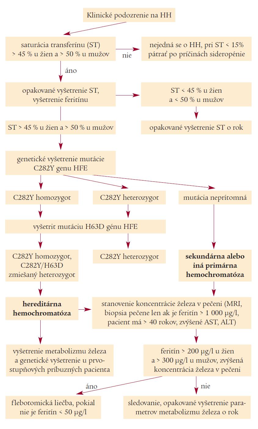 Schéma. Skríningový algoritmus pre hereditárnu hemochromatózu.