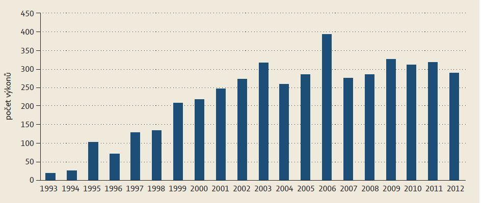 Počet urgentních ERCP: 1993 - 2012 Graph 1. Number of urgent ERCP: 1993 - 2012.