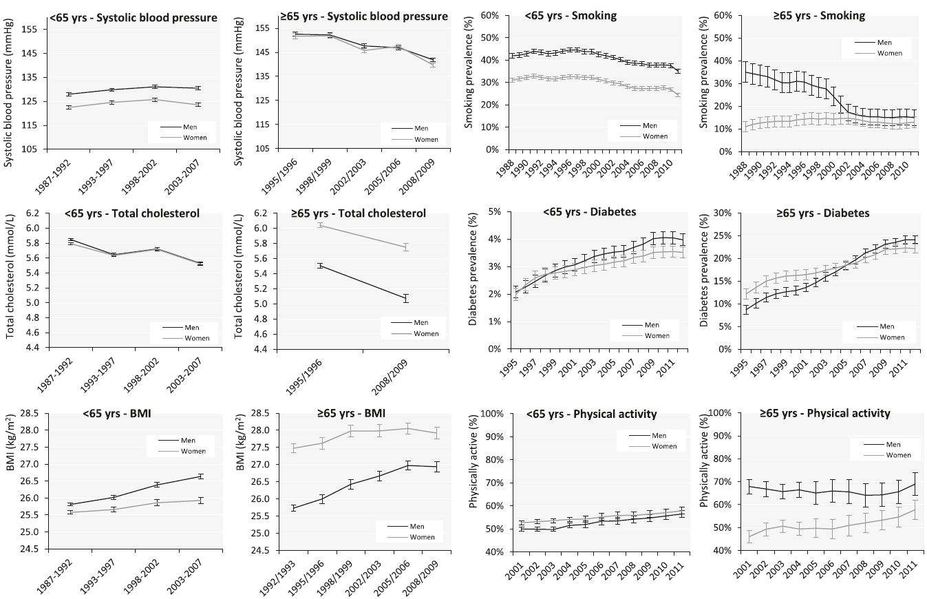 Age-standardized sex-specific time trends in risk factors for coronary heart disease in adults <65 years and elderly ≥65 years in the Netherlands