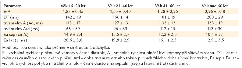 Normální hodnoty nejčastěji užívaných echokardiografických parametrů diastolické funkce levé komory v různých věkových kategoriích.