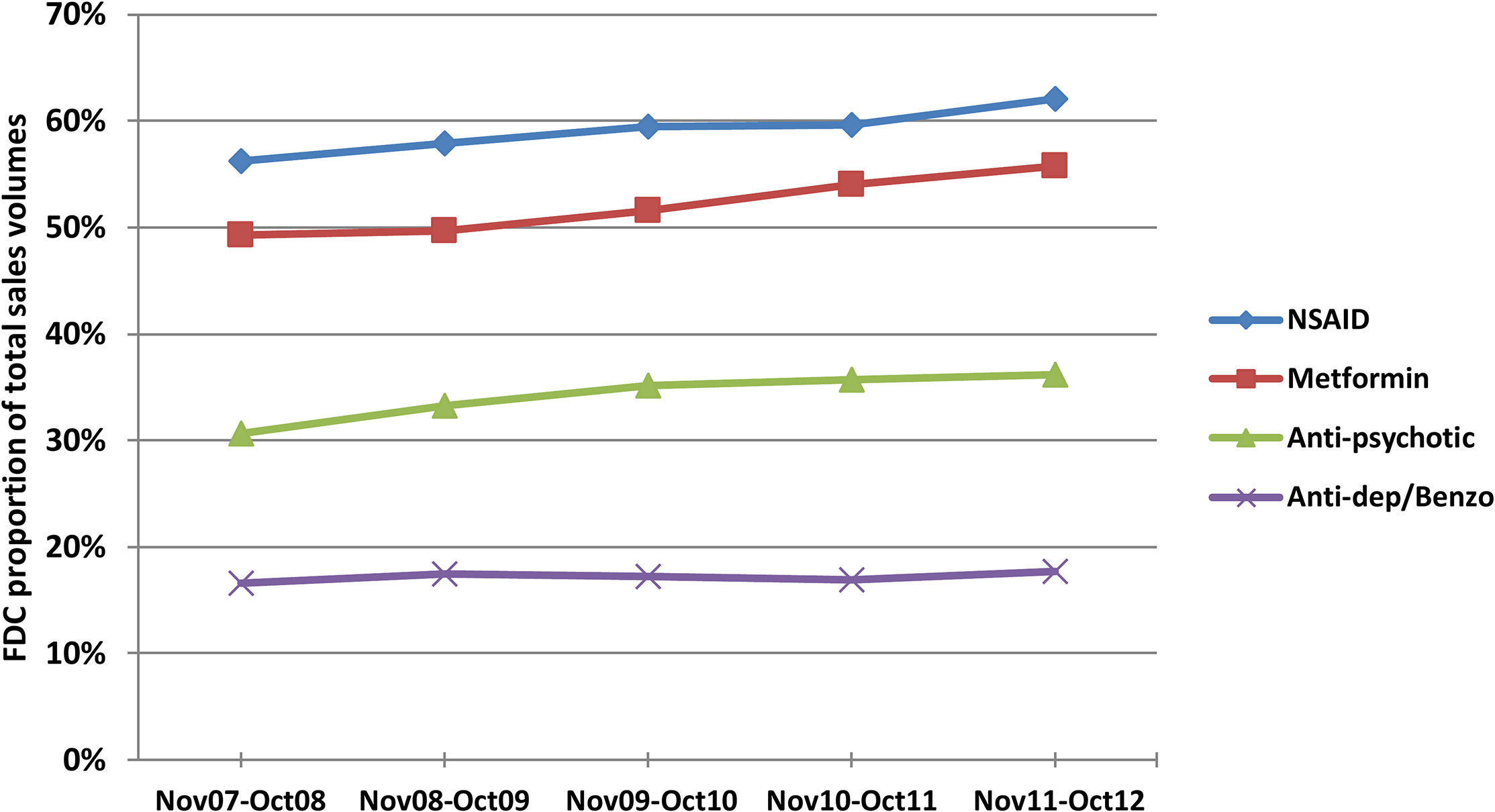 FDCs as proportions of total annual oral drug sales volumes in each therapeutic area, November 2007–October 2012.