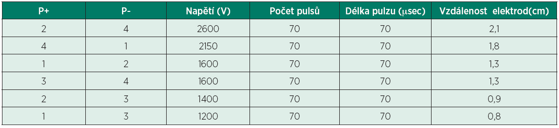 Klinická aplikace sérií pulzů mezi dvojicemi čtyř zavedených elektrod (P+/P-)