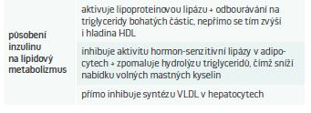 Výsledky působení inzulinu na lipidový metabolizmus.