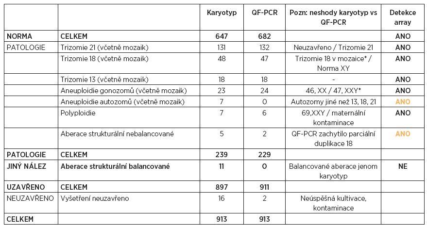 Přehled výsledků vyšetření CVS za období 2010–2014 (paralelní vyšetření QF-PCR a karyotypizace)