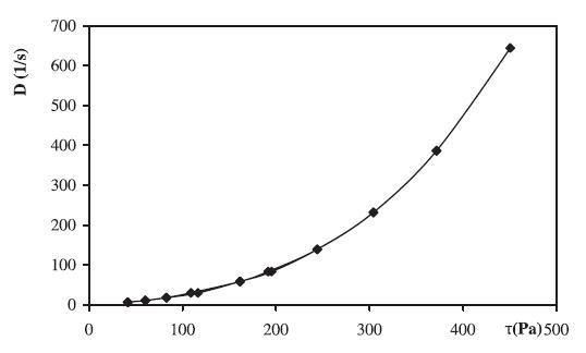 Reologická krivka hydrogélu 2,5 % CHIT (stredná mol. hm.) + 0,1 % CHX