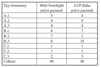 Četnost jednotlivých typů poranění podle AO klasifikace zlomenin