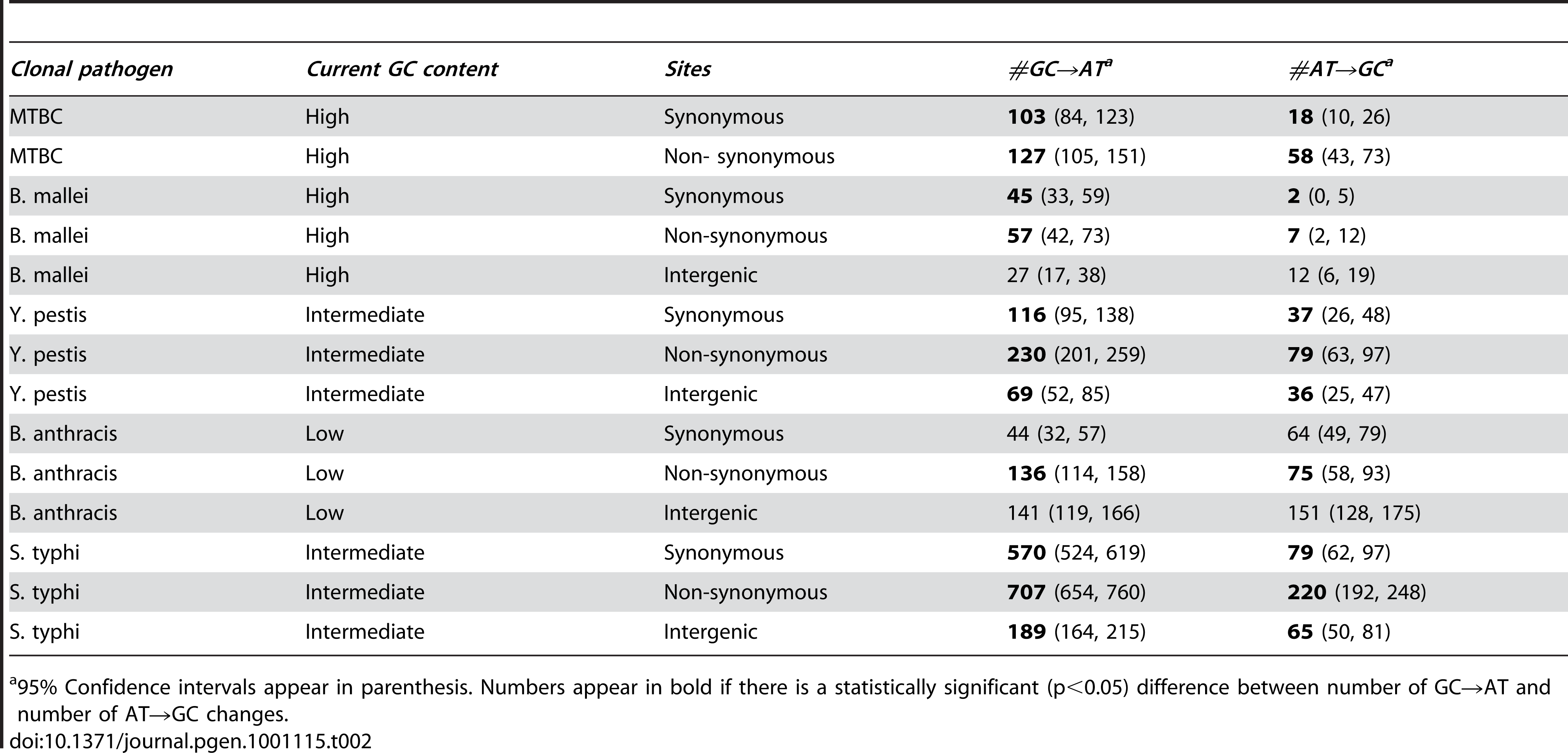 Nucleotide contents of clonal pathogens with intermediate and high GC contents are far from equilibrium.