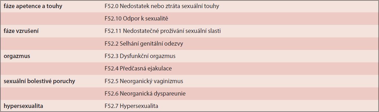 Klasifikace poruch sexuálních funkcí