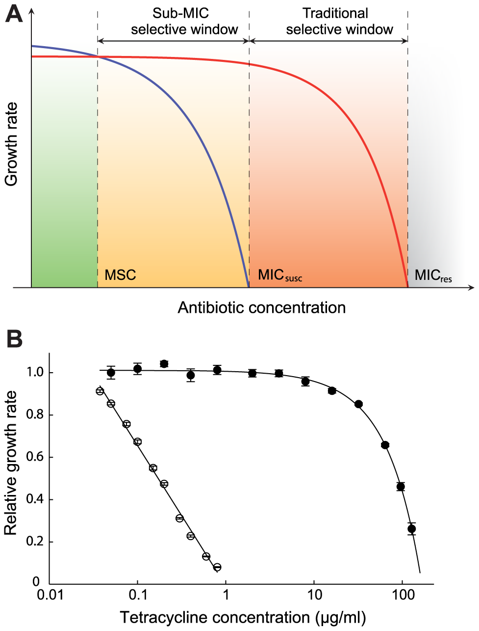 Growth rates as a function of antibiotic concentration.