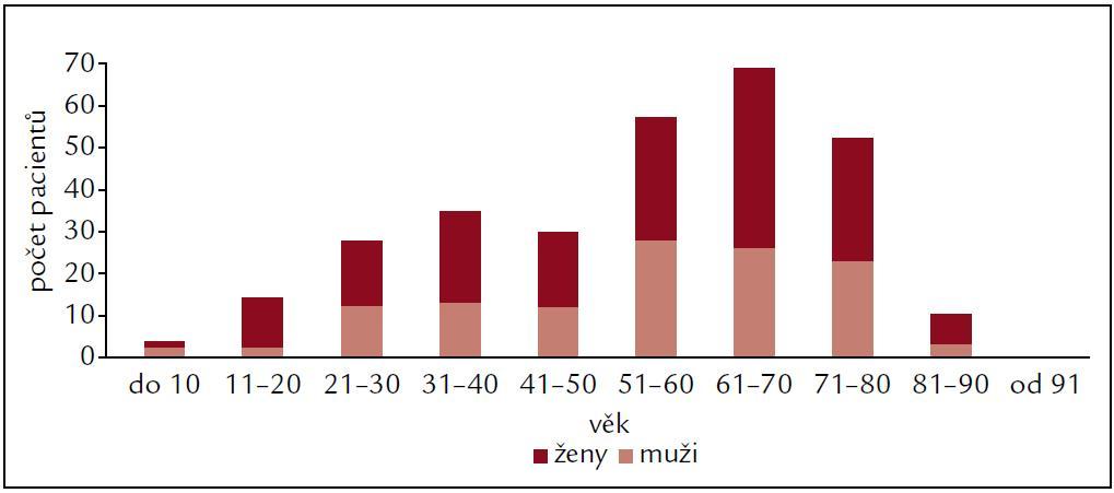 Terapie – věk první aplikace rhTSH (2005–2011).