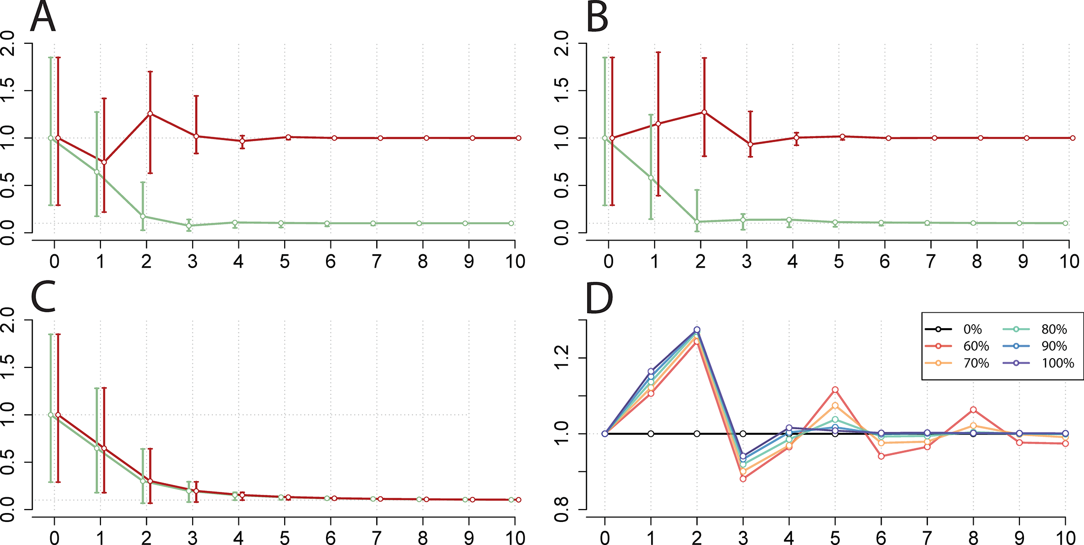 Simulation of national EV-A71 vaccination and corresponding change in CV-A16 incidence.