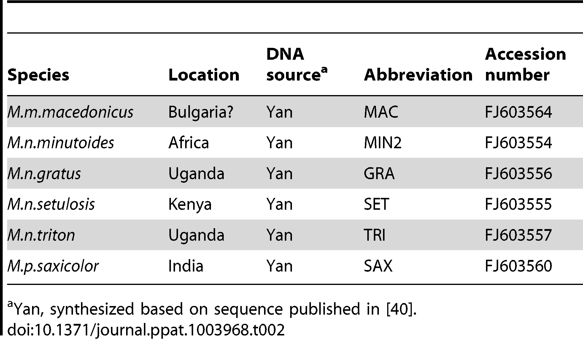 Sources of Fv1 synthesized clones.