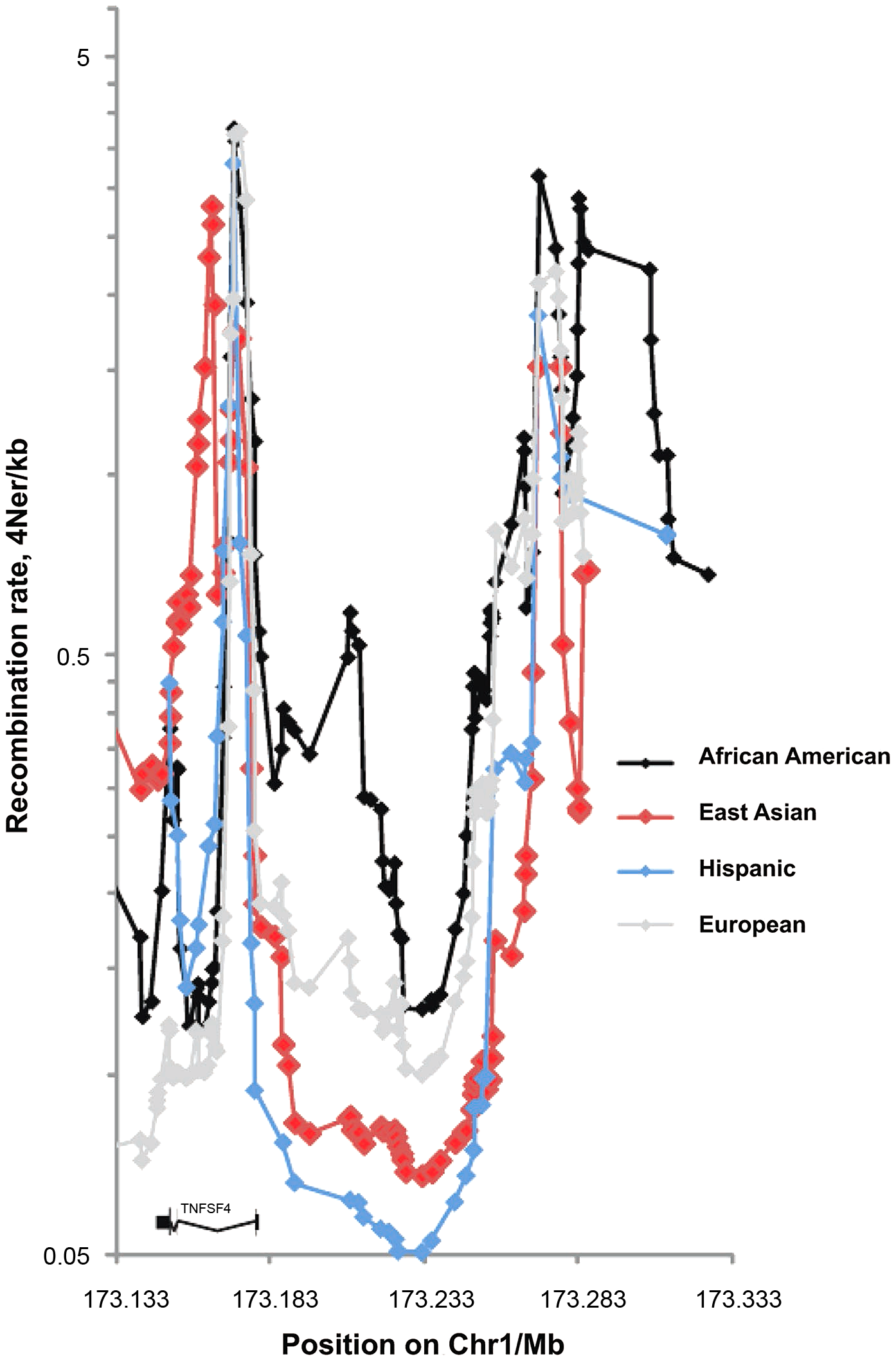 Fine scale maps of recombination rate inferred from East Asian, European, Hispanic and African-American control phased chromosomes.