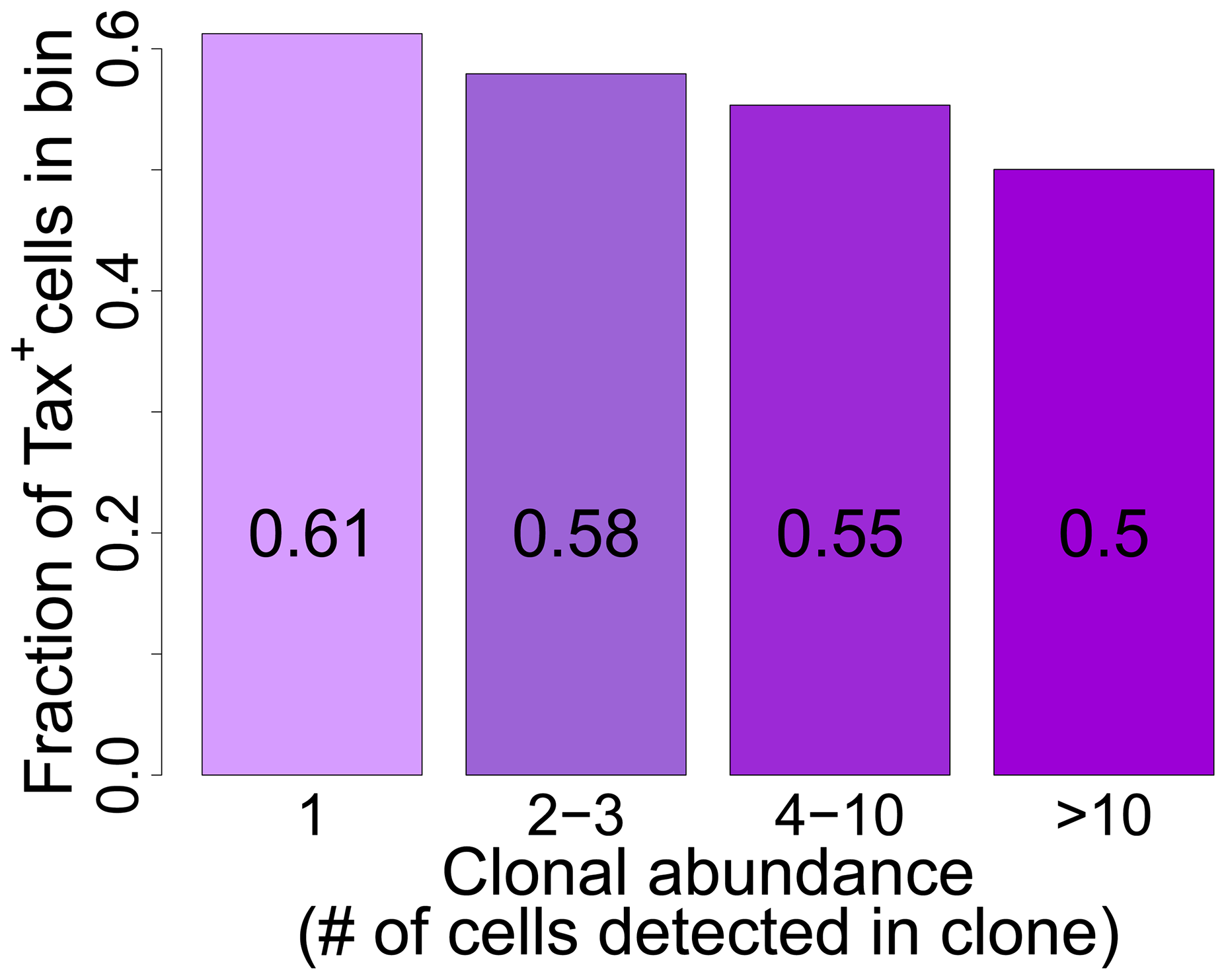 Tax<sup>+</sup> cells are more frequent in smaller clones.