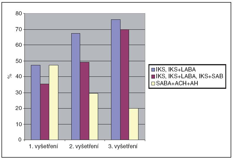 Spektrum farmakologické léčby zjištěné při prvním, druhém a třetím vyšetření Legenda:  IKS = inhalační kortikosteroidy,  LABA = dlouhodobě působící beta2 adrenergní agonisté (long acting beta agonists),  SABA = krátce působící beta2 adrenergní agonisté (short acting beta agonists),  ACH = anticholinergika, AH = antihistaminika