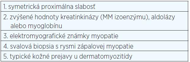 Diagnostické kritériá DM (Bohan & Peter, 1975)