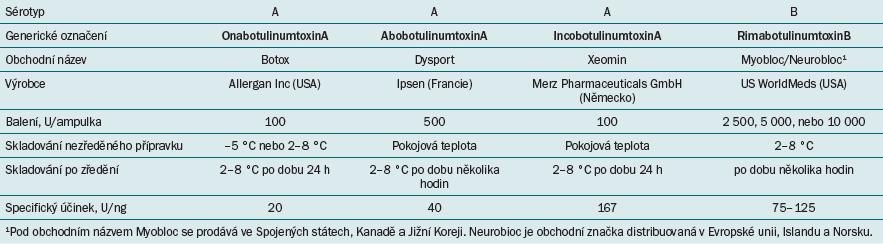 V současné době dostupné formy botulotoxinu na trhu.