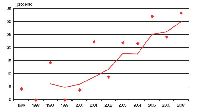 Podíl prvotrimestrální diagnostiky v záchytu Edwardsova syndromu v České republice v období 1996–2007.