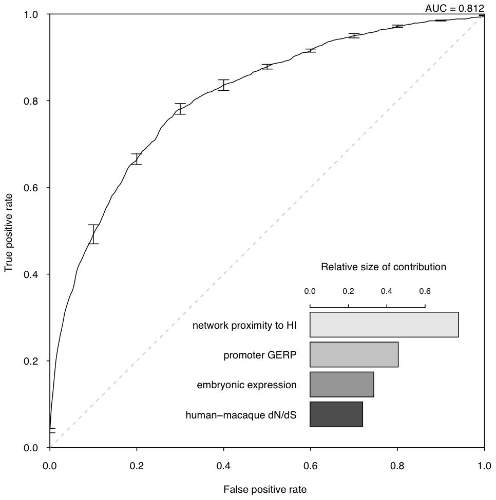 Assessment of model performance.