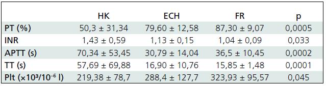 Porovnanie absolútnych hodnôt sledovaných parametrov koagulácie (priemer ± smerodajná odchýlka) pri jednotlivých typoch KCP u všetkých pacientov v súbore.