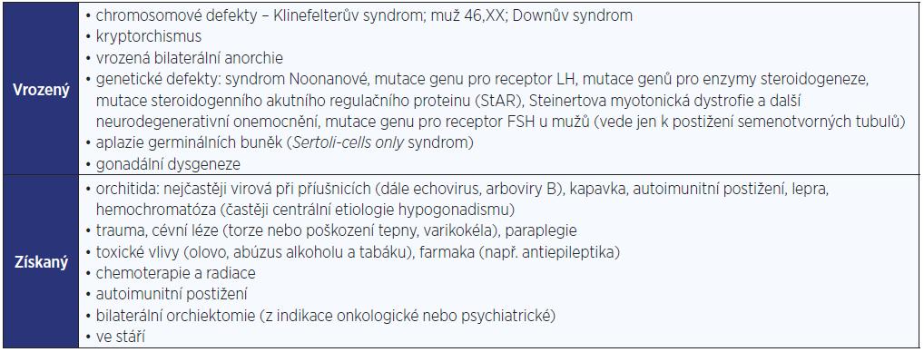 Primární (periferní, hypergonadotropní) hypogonadismus u mužů (modifikováno dle: Hána, 2014 [36])