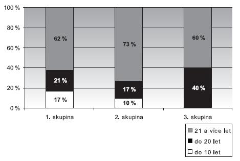 Délka praxe u hlasových profesionálů (učitelů) 1. skupina – bez poškození hlasivek, 2. skupina – funkční poškození, 3. skupina – organický nález