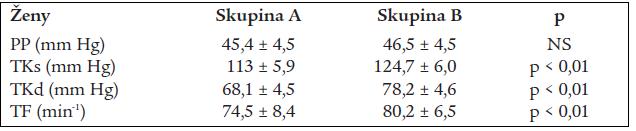 Tab. 3a a 3b. Srovnání hodnot AMTK u mužů a žen rozdělených na skupinu A – normotonici a skupinu B – osoby, u kterých alespoň jedna hodnota přesahovala hranici hypertenze (kazuální krevní TKs/TKd ≥ 140/90 mm Hg a/nebo AMTK 24 ≥ 130/80 mm Hg).