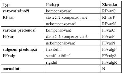 Funkční typy a podtypy