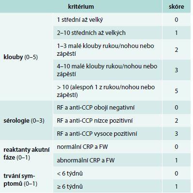 Klasifikační kritéria revmatoidní artritidy. Upraveno podle [28] Onemocnění je klasifikováno jako revmatoidní artritida při nálezu otoku alespoň v jednom kloubu, který byl určen klinickým vyšetřením zkušeným hodnotitelem a při dosažení ≥ 6 bodů z celkem 10 možných.