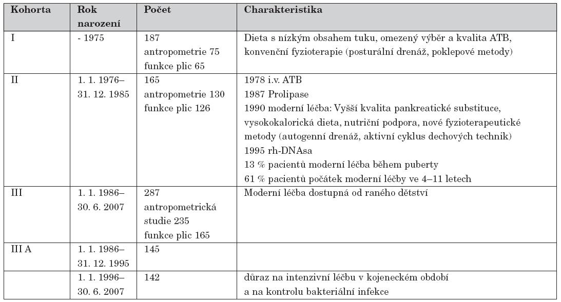 Kohorty CF pacientů podle data narození a jejich charakteristika.