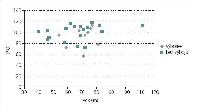 Performační IQ škály Standford-Binet, IV. revize.