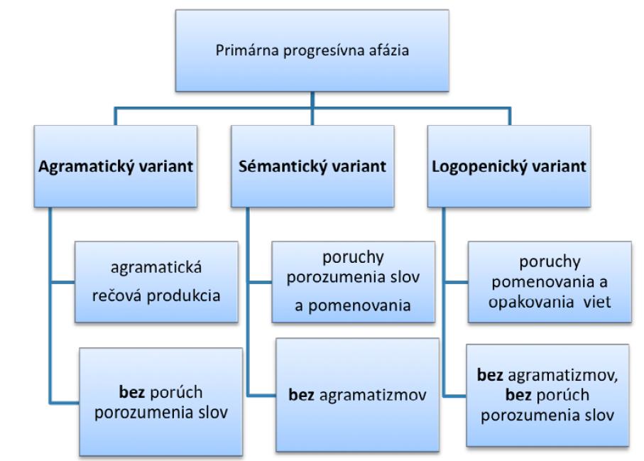 Dominujúce jazykové deficity a zachované procesy pri primárnej progresívnej afázii