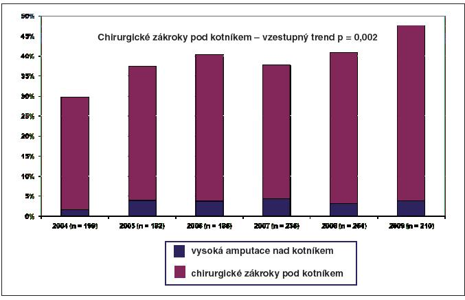 Přehled chirurgických zákroků u pacientů hospitalizovaných v Centru duabetologie IKEM v letech 2004–2009