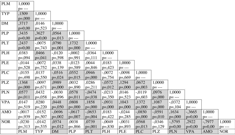Korelační tabulka Pearsonova korelačního koeficientu spolu s testem významnosti (STATISTICA 7.1). Každá cela v tabulce obsahuje také spočtenou statistickou významnost p na hladině α=0,05: je-li p< 0,05, je korelační koeficient statisticky významný (šedivá cela). Použité zkratky znamenají: PLM – množství cerumina ve zvukovodu, TYP – typ cerumina , DM – důvodem ošetření byly potíže způsobené ušním mazem, PLP – tuhost cerumina, PLT – přítomnost chloupků v ceruminu, PLH – pohyb čelistního kloubu patrný na přední stěně zvukovodu, PLE – exostózy a osteomy ve zvukovodu, PLC – charakter chloupků ve zvukovodu, PLZ – šíře zvukovodu, PLN – přítomný zánět ve zvukovodu nebo středouší, VPA – věk jedince, AMO – akutní zánět středního ucha u jedince (jedno či oboustranný), NOR – normální otoskopický nález oboustranně.