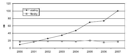 Spotřeba hypolipidemik v České republice v letech 2000–2007 v DID (SÚKL)