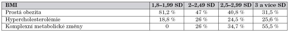 Zastoupení ve skupinách podle BMI.