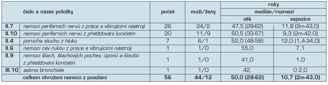 Ohrožení nemocí z povolání hlášená v České republice v roce 2010