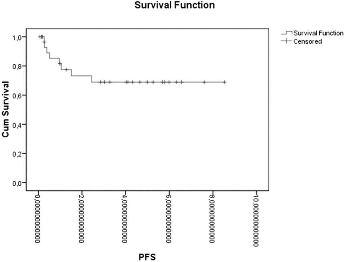 Přežívání bez progrese/relapsu u pacientů s Hodgkinovým lymfomem po autologní transplantaci periferních kmenových buněk v letech PFS – přežívání bez progrese/relapsu