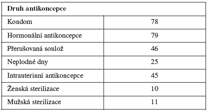 Ochota použít různé formy antikoncepce (v procentech)