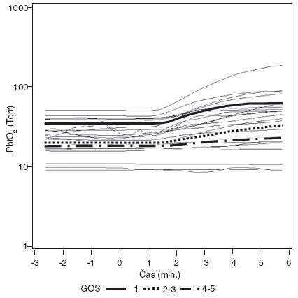 Modely dynamiky PbtO<sub>2</sub> po zvýšení FiO<sub>2</sub> (čas 0) u skupin podle GOS Dynamika změn hladin PbtO<sub>2</sub> je mezi skupinami statisticky významně rozdílná (p < 0,001).